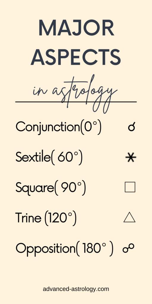 major aspects astrology